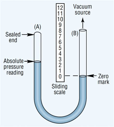 Vacuum Vs Pressure Fundamentals Of Vacuum Hydraulics Pneumatics
