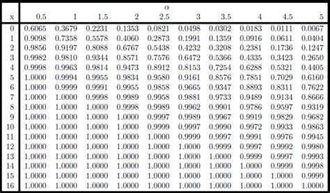 Probability Distribution Table by Poisson Probability Table Basic Math Tutor
