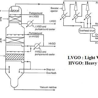 vacuum distillation unit flow diagram of a dry vacuum distillation unit 9