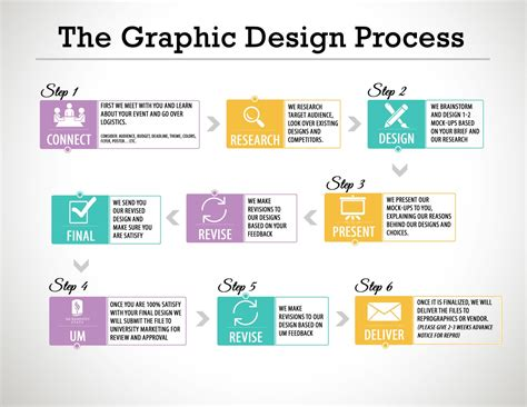 graphic design layout process gary st clare the graphic design process gary st clare