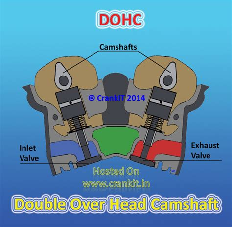 sohc vs dohc which is better what is the difference between ohc sohc and dohc