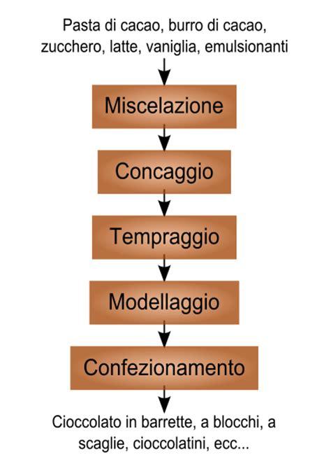 diagramme fabrication chocolat cioccolato