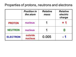 Weight Of Protons Neutrons And Electrons Edexcel Igcse Certificate In Physics 7 1 Atoms And