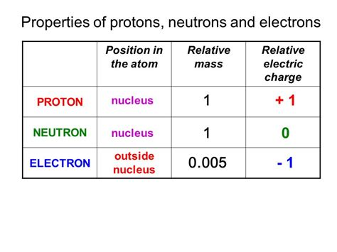Mass Proton by Edexcel Igcse Certificate In Physics 7 1 Atoms And
