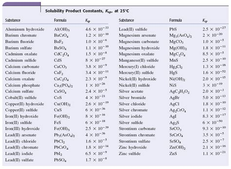 Ksp Table by What Is The Molar Solubility Of Al Oh 3 In A Solut