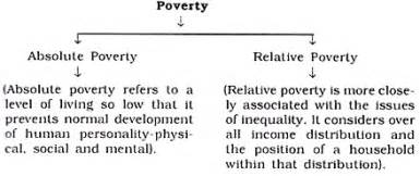 Causes Of Poverty In India Essay by Essay On Poverty In India Meaning Types Measures