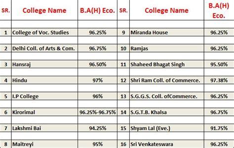 Delhi School Of Economics Mba Cut by Delhi Fourth Cutoff 2015 Open For Bcom H And