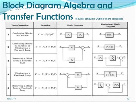 simplifying block diagrams exles week 10 part 1 pe 6282 block diagrams