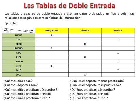 tabla de doble entrada 191 c 243 mo hacer cuadros de doble entrada una buena manera