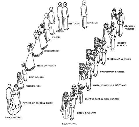 Wedding Ceremony Rehearsal by How To Organize Your Wedding Ceremony And Rehearsal