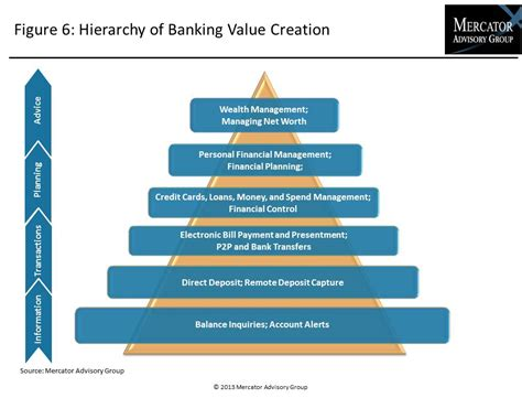 anticipating omnichannel banking channels and