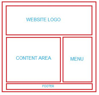 Web Design Using Tables For Layout | how to layout html page with table 2
