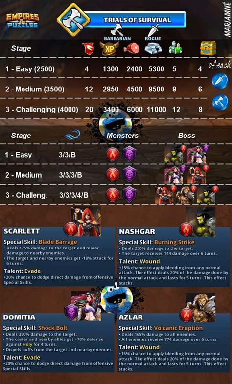 trials survival empires puzzles wiki fandom
