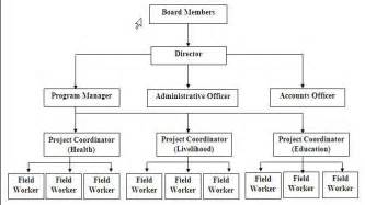 Home Based Design Jobs Philippines organizational chart for your ngo funds for ngos