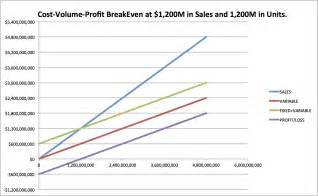 how to do cost volume profit analysis 8 steps with pictures