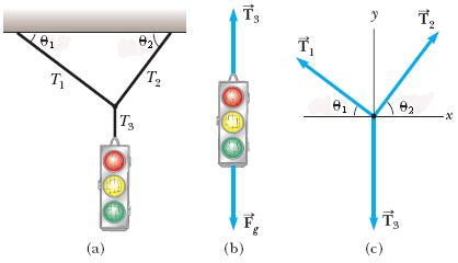 tension free diagram a traffic light at rest a traffic light weighing 1