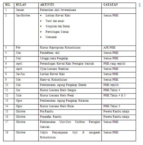assigment kokurikulum individu rancangan tahunan pengakap