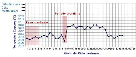 sensazione di bagnato prima ciclo mestruale metodo sintotermico