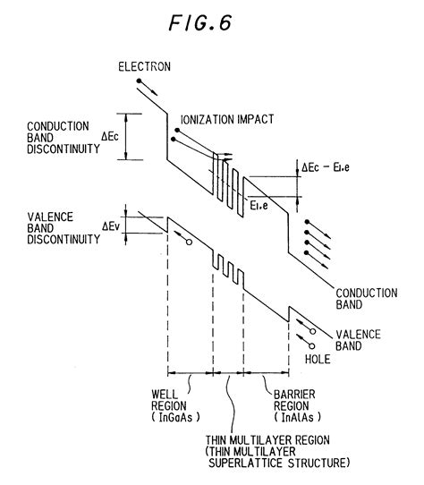 avalanche photodiode fabrication avalanche diode structure 28 images p i n diode schottky barrier photodiode avalanche