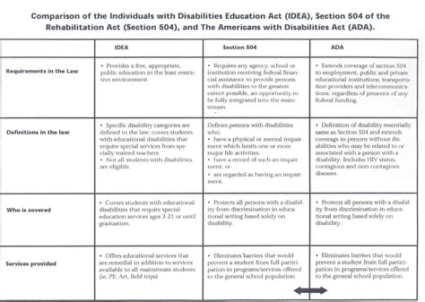 idea and section 504 idea section 504 ada comparison chart iep 504 idea