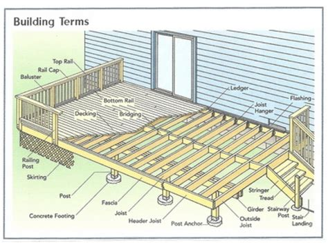 Outdoor Kitchen Plans Designs basic deck design basic deck design 2 simple deck design