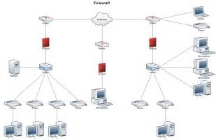 network diagram example firewall network diagrams
