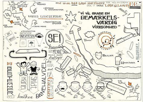 sketchbook notes eogp sketchnotes 7 mie n 216 rgaard
