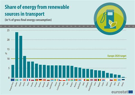 alternative energy stocks clean transportation archives share of transport fuel from renewable energy sources