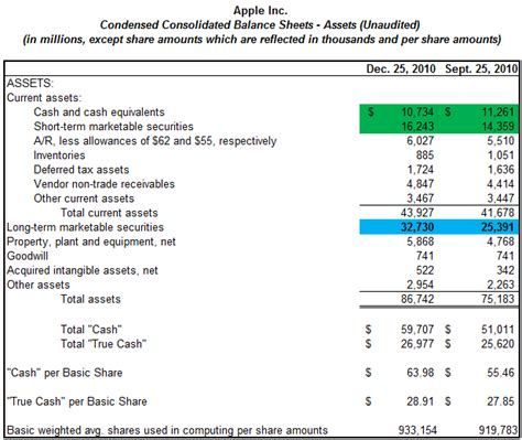 debunking the myths of apple s liquid assets apple inc
