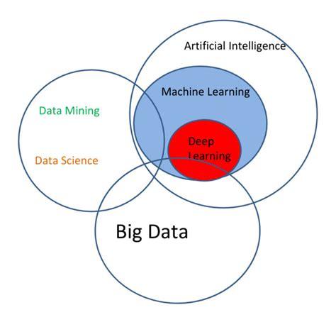 venn diagram statistics the data science puzzle explained