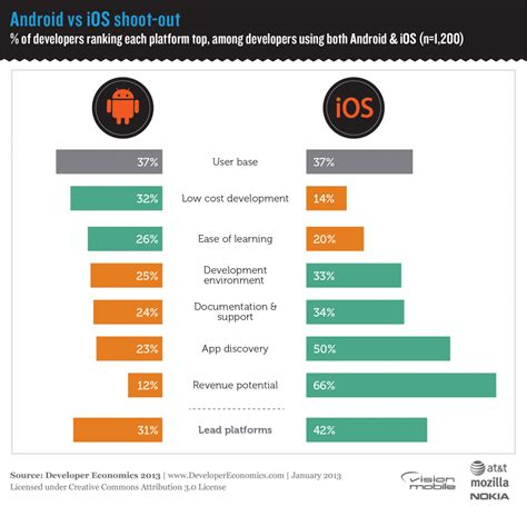 ios app for android developer economics 2013 survey ios vs android shoot out