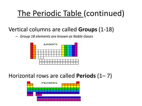 What Are Columns On The Periodic Table Called ppt physical science grade 8 powerpoint presentation