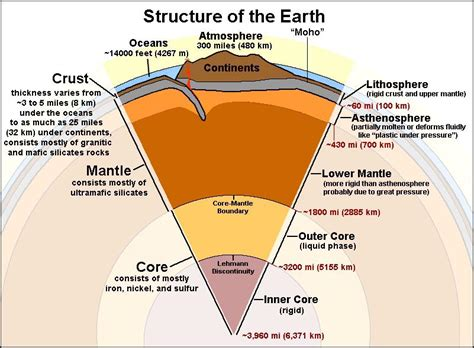 Teh S Mantle geology cafe