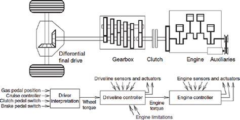 dual clutch automatic transmission schematic honda