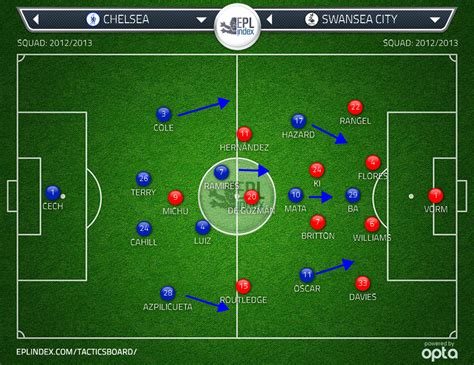 chelsea standings chelsea 2 swansea 0 stats tactical analysis epl
