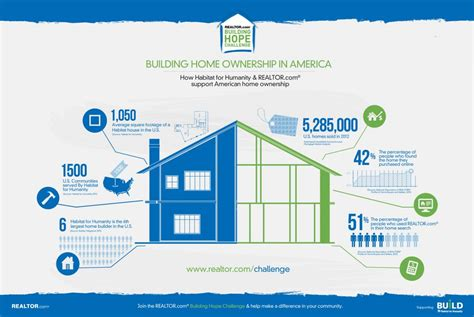 home construction costs considerations infographic habitat for humanity and realtor com building home