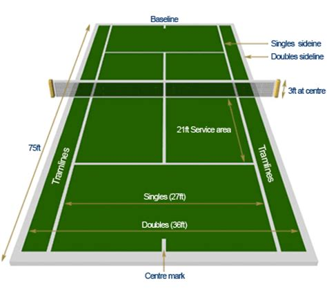 tennis court diagram sports tennis terms and definitions