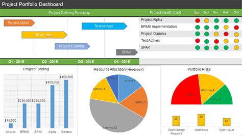 project portfolio status report template project portfolio dashboard spreadsheet template project
