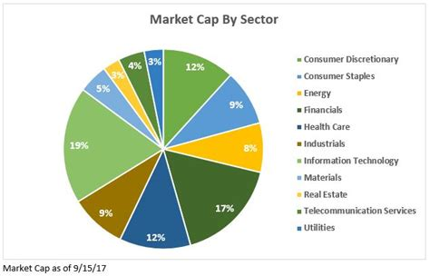 market cap tech growth fueled by and mobile device demand pce