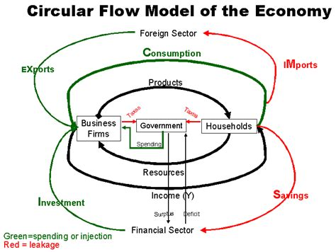 a circular flow diagram is a model that circular flow model