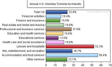 employee turnover rates