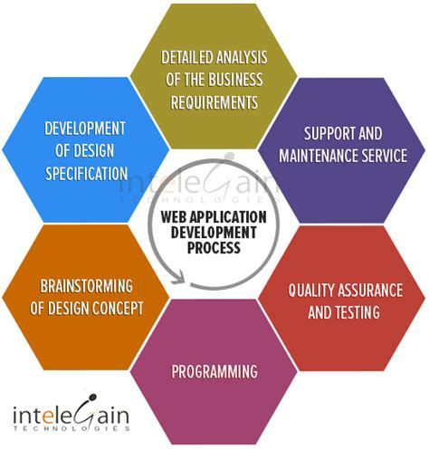 what is custom web application development journal