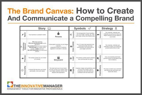 Brand Story Template The Brand Canvas How To Create And Communicate A Compelling Brand The Innovative Manager