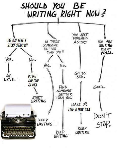 how to write a flowchart the writer s den how to when you should be writing