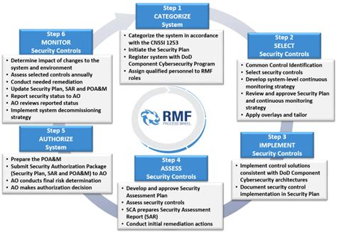 risk management framework template rmf security assessment report template dod risk