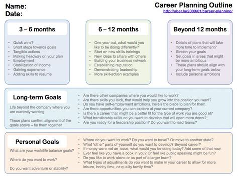 career path template the world s catalog of ideas