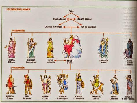dioses que fallan las cultura cl 225 sica y lat 237 n mitolog 205 a griega dioses