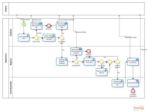 bpmn class diagram image collections how to guide and