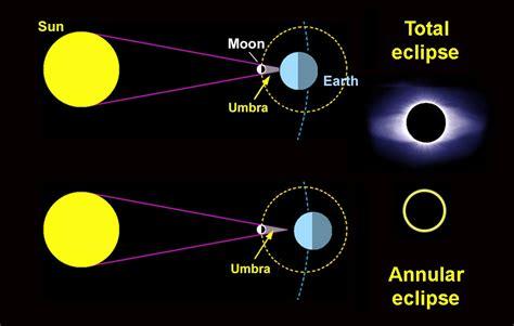gua total de los astrof 237 sica y f 237 sica gu 237 a completa para observar el eclipse de sol del 26 de febrero de 2017