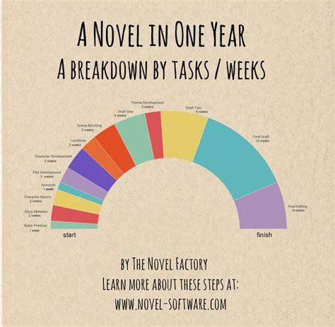 A Novel In A Year 17 best ideas about writing on creative